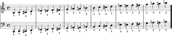 Chromatic scale fingering